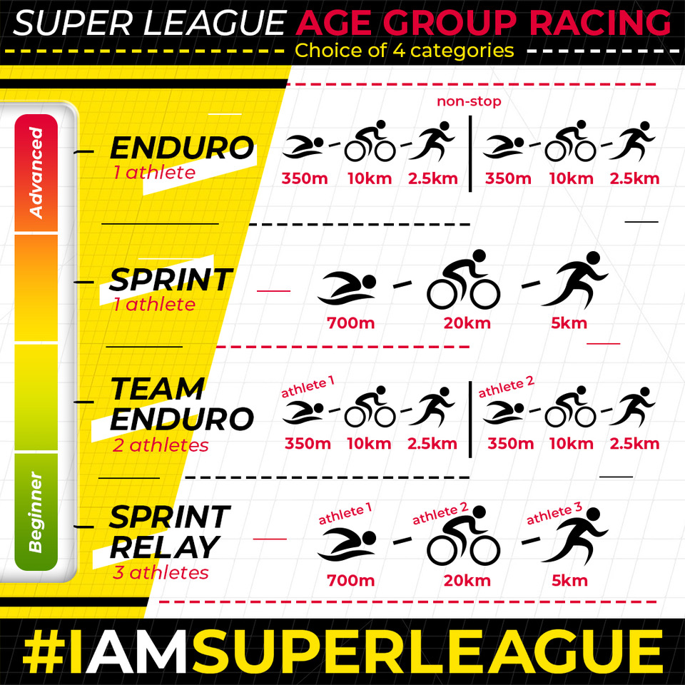 RBC Super League Triathlon Age Group Categories